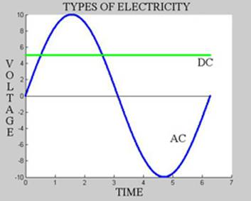 direct current. there are two types of electricity, direct current (dc) and alternating (ac). the graph on right illustrates these types. l