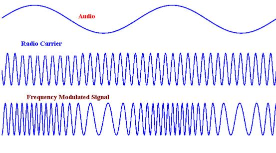 modulation process of frequency translation Modulation • modulation is the process of transforming information signals from its original form to a form that is more suitable for transmission • modulation is the process of changing the properties of a relatively high frequency signal (carrier signal) in accordance to the properties of the information signal (modulating signal), which.
