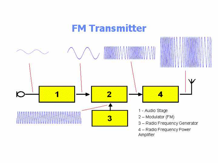 Frequency Modulation And Demodulation Circuit Diagram | Transmitter Block Diagram
